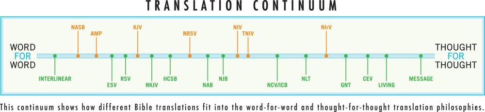 bible-transchrt-js