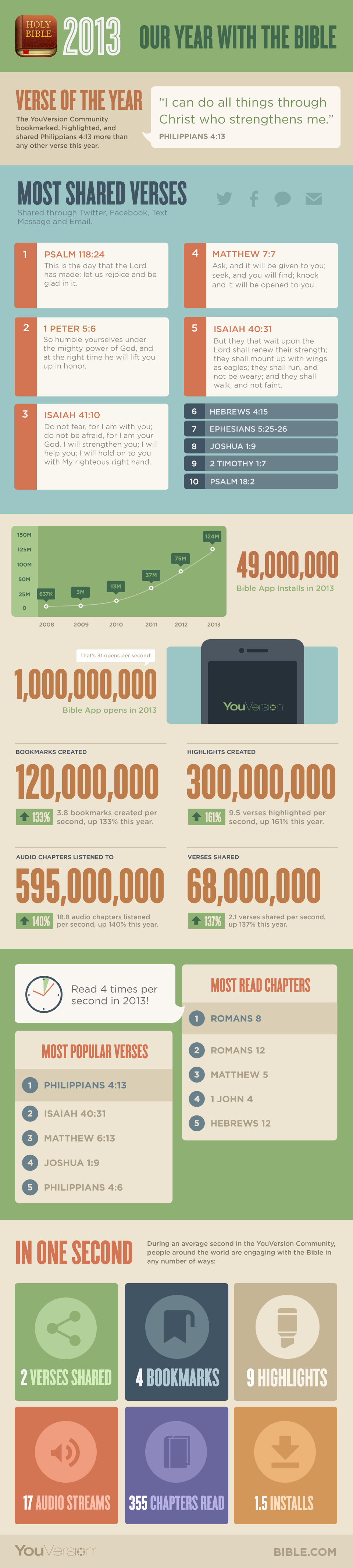 YV-Infographic-2013-Judson